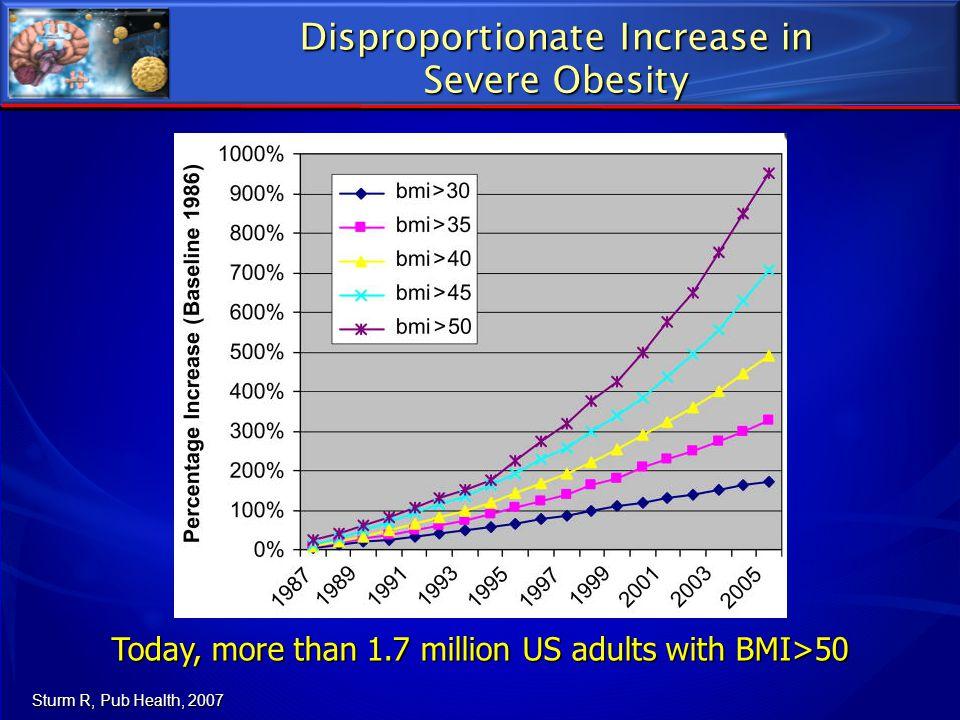 NHANES – Prevalence of Obesity 1961-2012