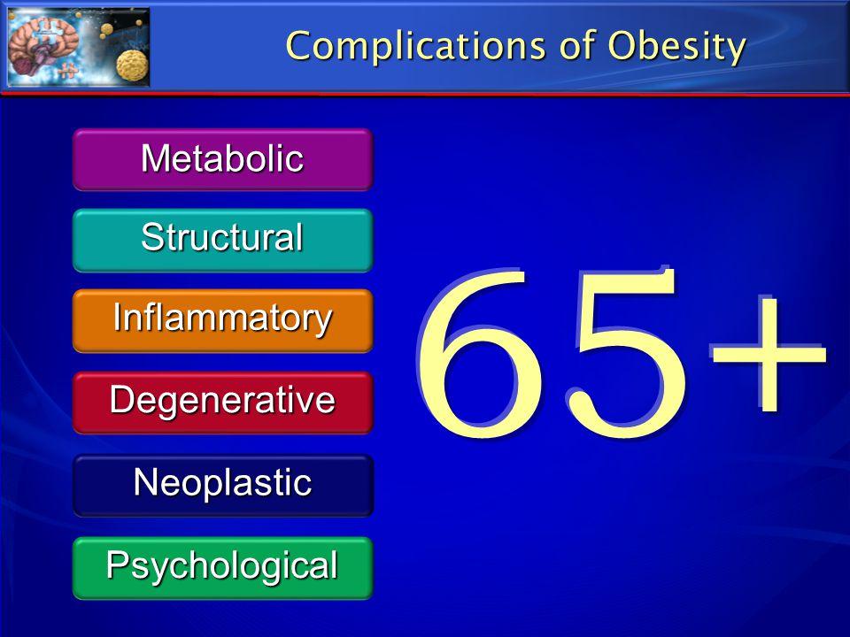 Long-term Control of Obesity – 2013 1% = 750,000 U.S. adults
