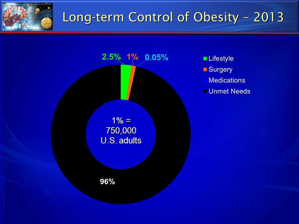 Summary ► Obesity is a chronic physiologically controlled disease that requires chronic treatment ► We have two new CNS acting drugs for obesity lorcaserin and phentermine/topiramate ► There are 3 drugs in late stage development: naltrexone/bupropion, liraglutide, and zonisamide/bupropion ► Peripherally acting drugs are being developed but may be limited by side effects.