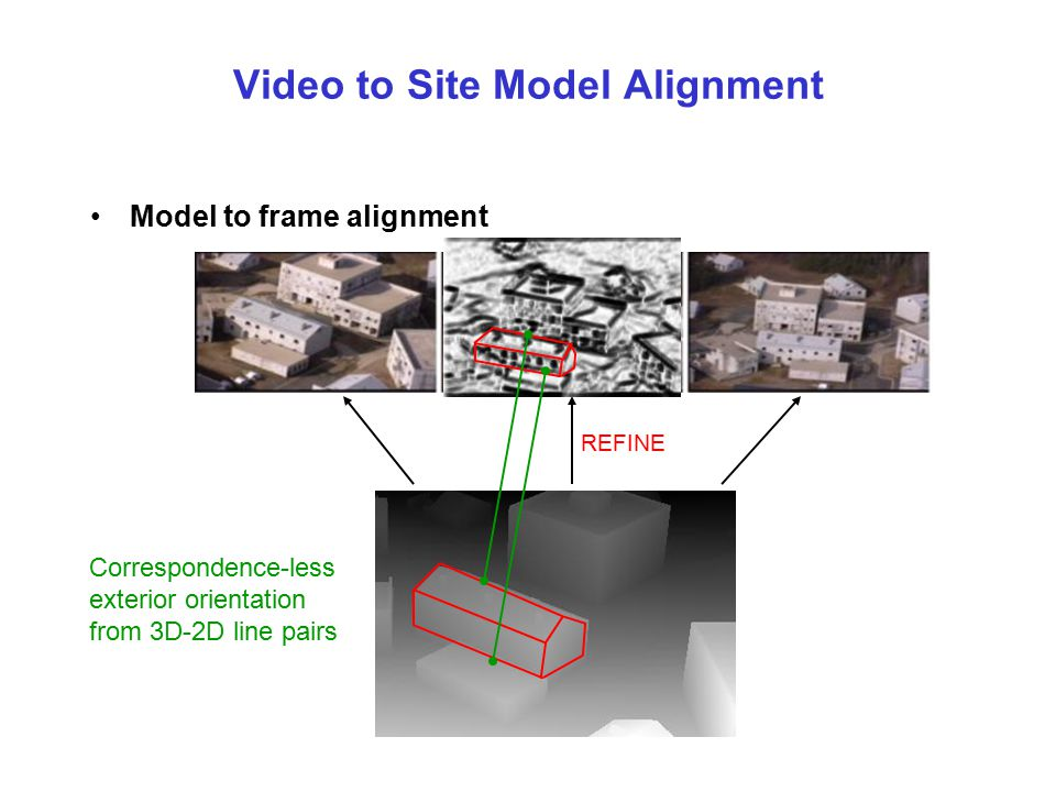 Model-Centric Video Visualization OR Video-Centric Model Visualization [Hsu,Supun,Kumar,Sawhney CVPR00] Original Video Re-projection of video after me