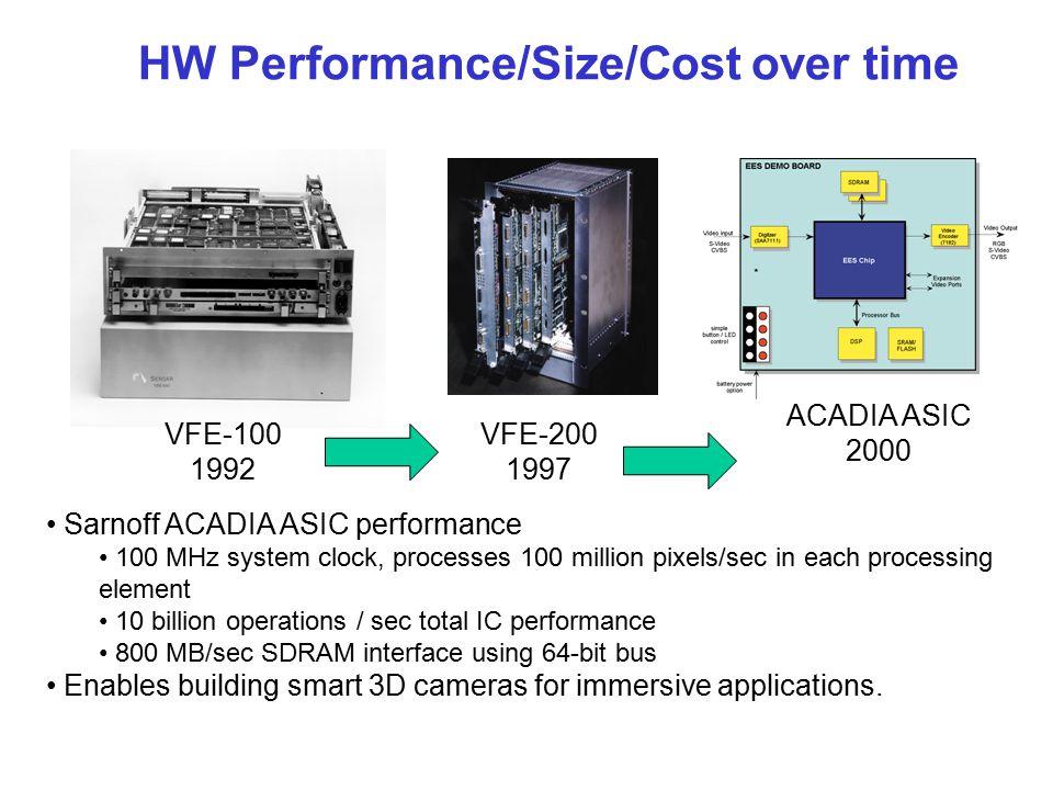 Vision algorithm performance over time 2D Video Insertion Coarse 3D Depth Recovery Video registration to 3D site models 2D Stabilization Algorithm Com