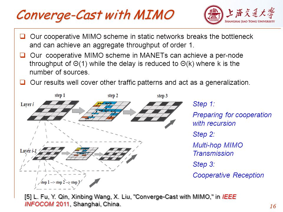 16  Our cooperative MIMO scheme in static networks breaks the bottleneck and can achieve an aggregate throughput of order 1.