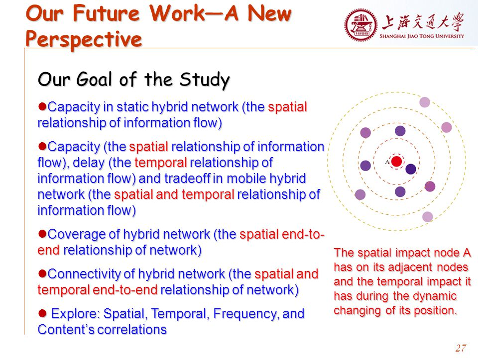 27 Our Future Work—A New Perspective Our Goal of the Study Capacity in static hybrid network (the spatial relationship of information flow) Capacity in static hybrid network (the spatial relationship of information flow) Capacity (the spatial relationship of information flow), delay (the temporal relationship of information flow) and tradeoff in mobile hybrid network (the spatial and temporal relationship of information flow) Capacity (the spatial relationship of information flow), delay (the temporal relationship of information flow) and tradeoff in mobile hybrid network (the spatial and temporal relationship of information flow) Coverage of hybrid network (the spatial end-to- end relationship of network) Coverage of hybrid network (the spatial end-to- end relationship of network) Connectivity of hybrid network (the spatial and temporal end-to-end relationship of network) Connectivity of hybrid network (the spatial and temporal end-to-end relationship of network) Explore: Spatial, Temporal, Frequency, and Content's correlations Explore: Spatial, Temporal, Frequency, and Content's correlations The spatial impact node A has on its adjacent nodes and the temporal impact it has during the dynamic changing of its position.
