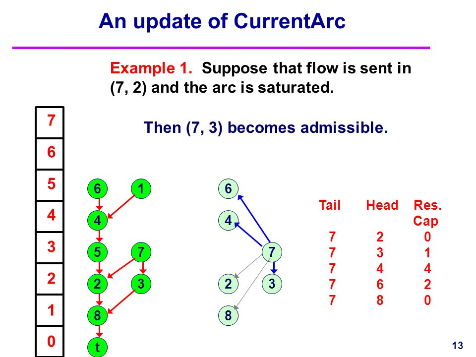 An update of CurrentArc Example 1. Suppose that flow is sent in (7, 2) and the arc is saturated. 13 1 23 4 5 6 7 8 t 7654321076543210 7 8 4 6 23 TailH