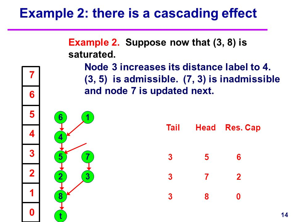 Example 2: there is a cascading effect Example 2. Suppose now that (3, 8) is saturated. 14 1 2 4 5 6 7 8 t 7654321076543210 TailHeadRes. Cap 3 5 6 3 7