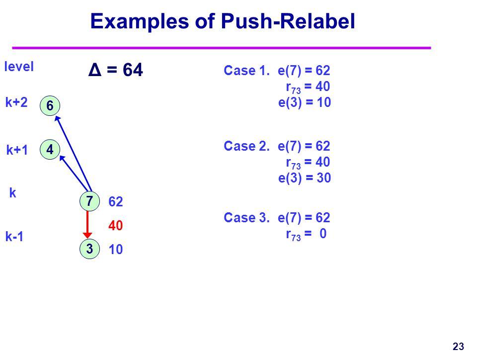 Examples of Push-Relabel 23 7 4 6 3 Δ = 64 level k+2 k+1 k k-1 Case 1.