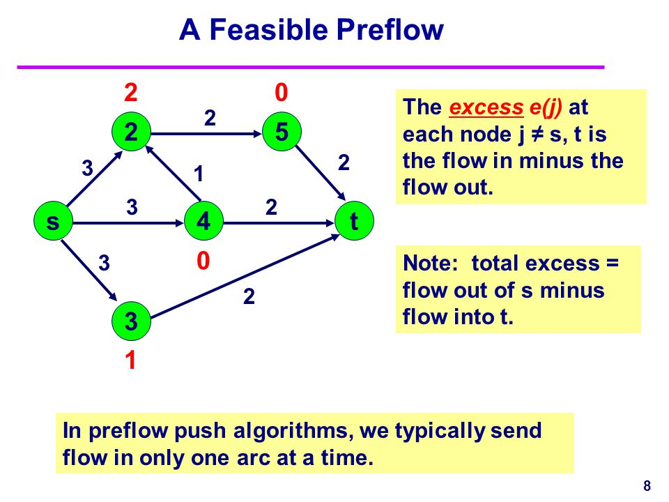 8 A Feasible Preflow The excess e(j) at each node j ≠ s, t is the flow in minus the flow out. s 3 4 25 t 3 3 3 2 2 2 2 1 2 1 0 0 Note: total excess =