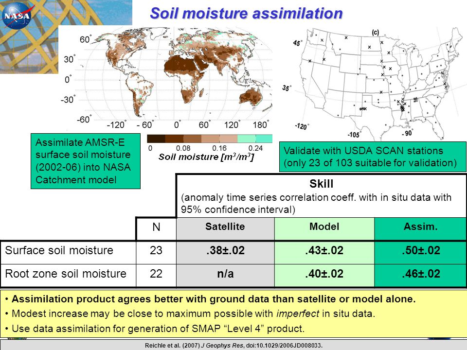 Soil moisture assimilation Assimilation product agrees better with ground data than satellite or model alone. Modest increase may be close to maximum