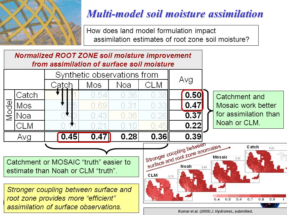 "Normalized ROOT ZONE soil moisture improvement from assimilation of surface soil moisture Catchment or MOSAIC ""truth"" easier to estimate than Noah or"