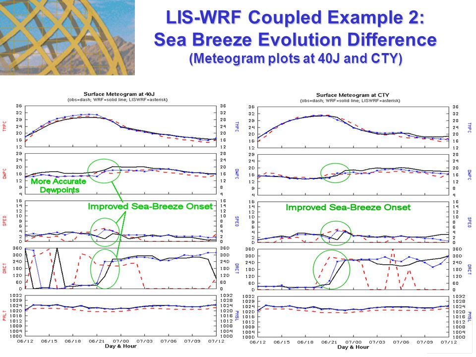 29 LIS-WRF Coupled Example 2: Sea Breeze Evolution Difference (Meteogram plots at 40J and CTY)