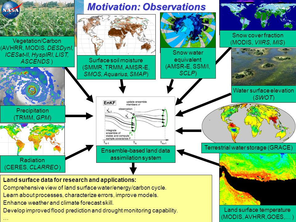 Motivation: Observations Surface soil moisture (SMMR, TRMM, AMSR-E, SMOS, Aquarius, SMAP) Snow water equivalent (AMSR-E, SSM/I, SCLP) Land surface dat
