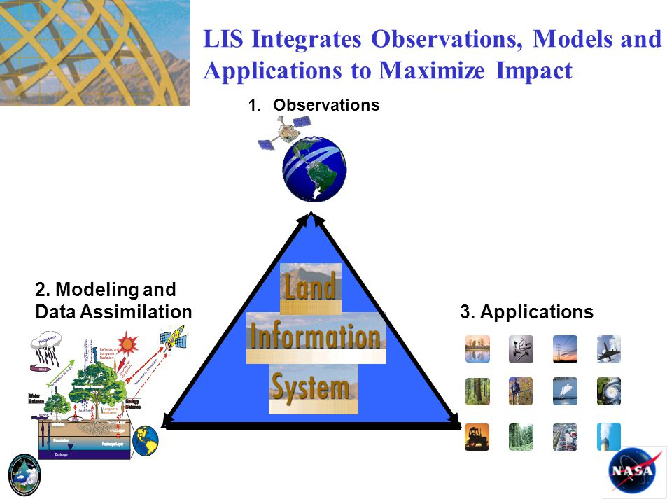 2. Modeling and Data Assimilation 3. Applications 1.Observations LIS Integrates Observations, Models and Applications to Maximize Impact