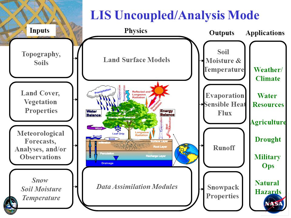 Topography, Soils Land Cover, Vegetation Properties Meteorological Forecasts, Analyses, and/or Observations Snow Soil Moisture Temperature Land Surfac