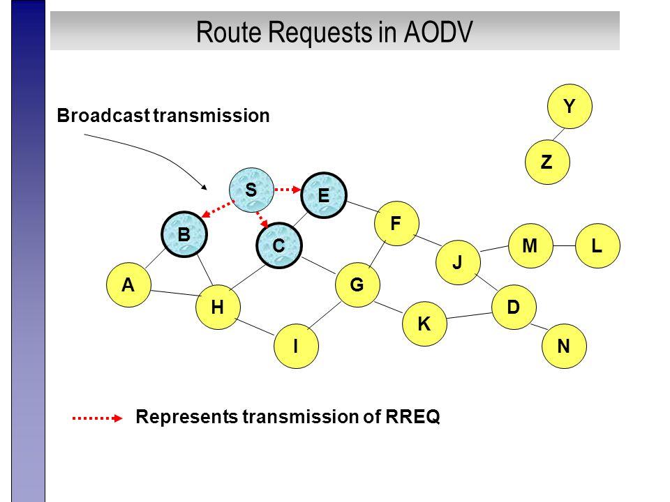 Route Requests in AODV B A S E F H J D C G I K Represents transmission of RREQ Z Y Broadcast transmission M N L