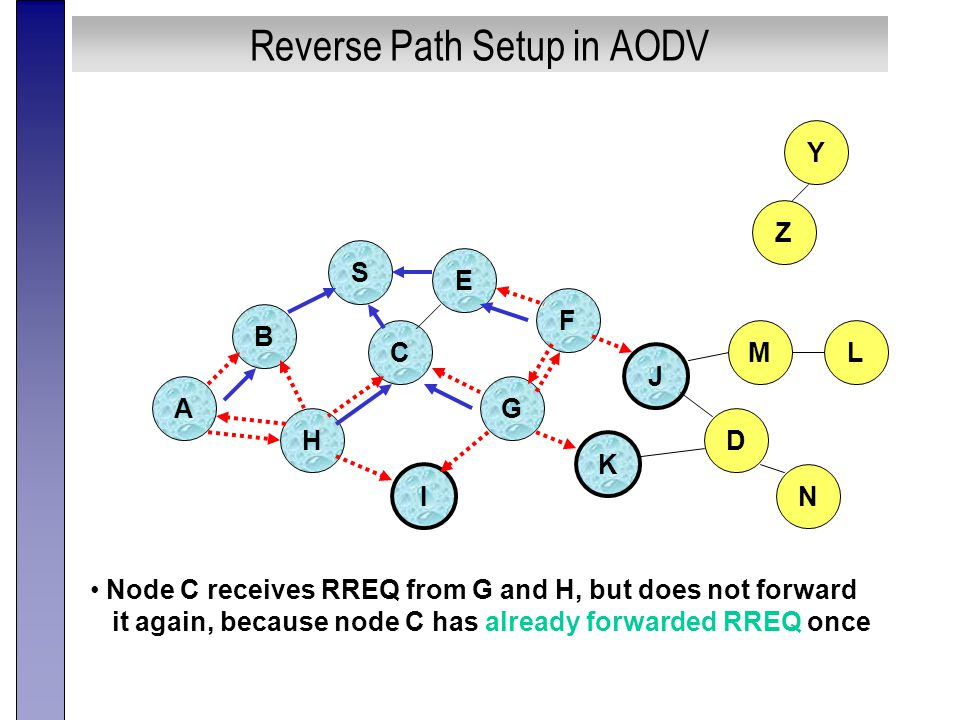 Reverse Path Setup in AODV B A S E F H J D C G I K Node C receives RREQ from G and H, but does not forward it again, because node C has already forwarded RREQ once Z Y M N L