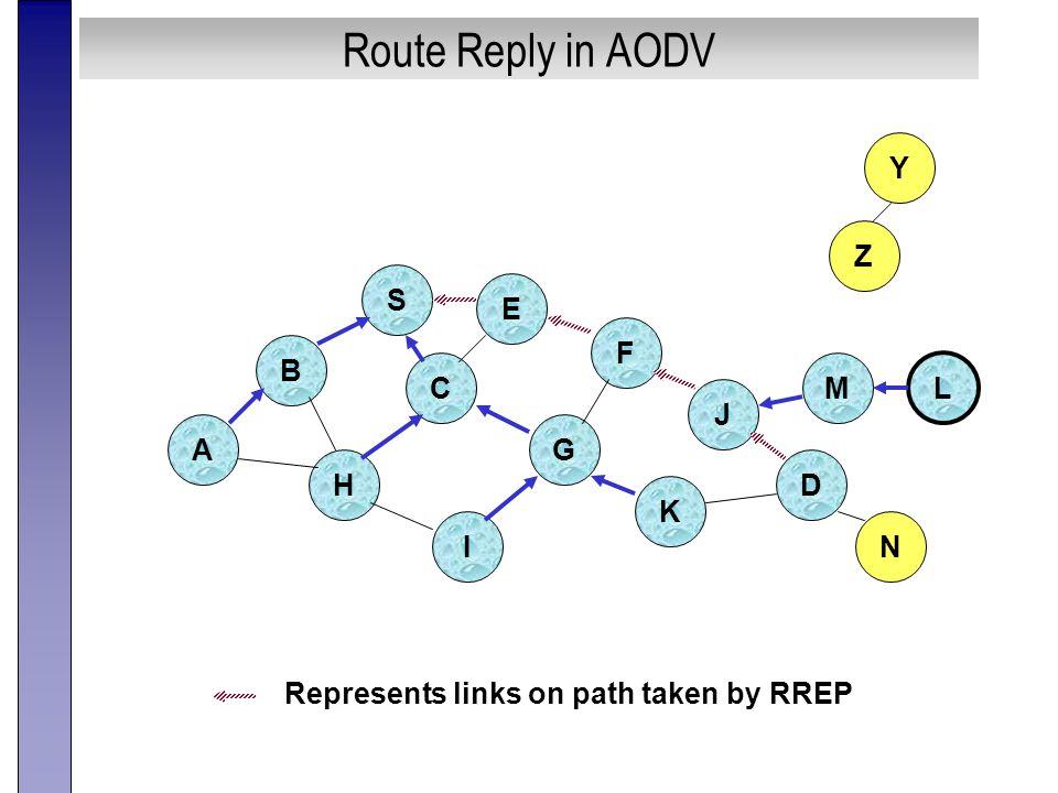 Route Reply in AODV B A S E F H J D C G I K Z Y Represents links on path taken by RREP M N L