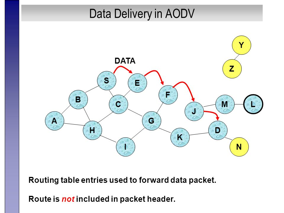 Data Delivery in AODV B A S E F H J D C G I K Z Y M N L Routing table entries used to forward data packet.