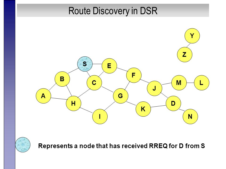 Route Discovery in DSR B A S E F H J D C G I K Z Y Represents a node that has received RREQ for D from S M N L