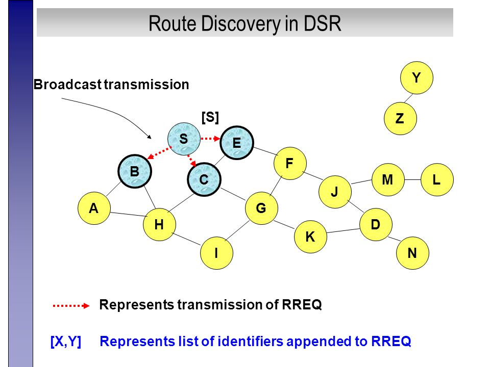 Route Discovery in DSR B A S E F H J D C G I K Represents transmission of RREQ Z Y Broadcast transmission M N L [S] [X,Y] Represents list of identifiers appended to RREQ