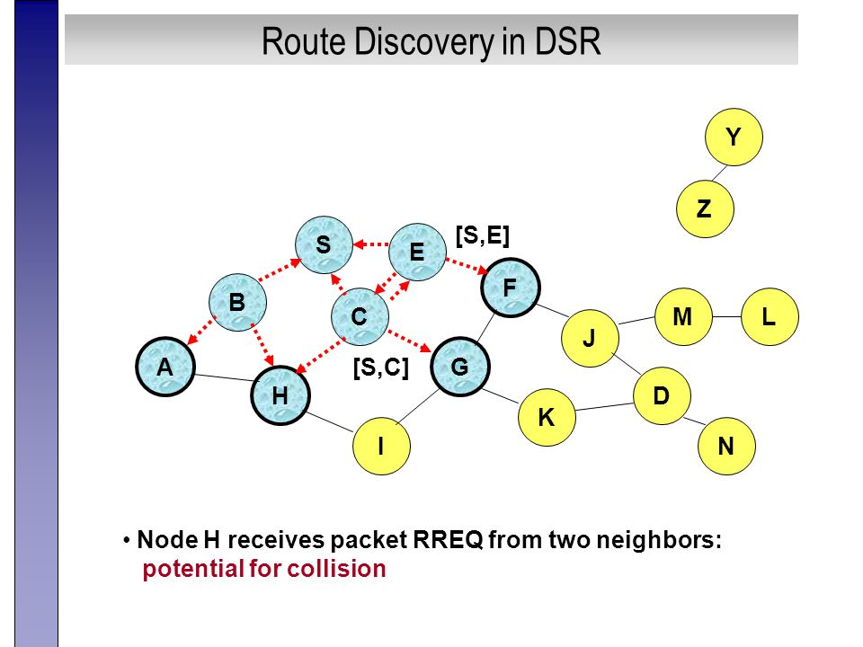 Route Discovery in DSR B A S E F H J D C G I K Node H receives packet RREQ from two neighbors: potential for collision Z Y M N L [S,E] [S,C]