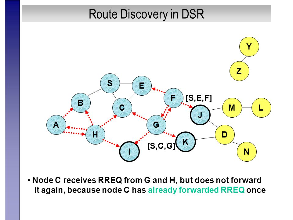 Route Discovery in DSR B A S E F H J D C G I K Node C receives RREQ from G and H, but does not forward it again, because node C has already forwarded RREQ once Z Y M N L [S,C,G] [S,E,F]