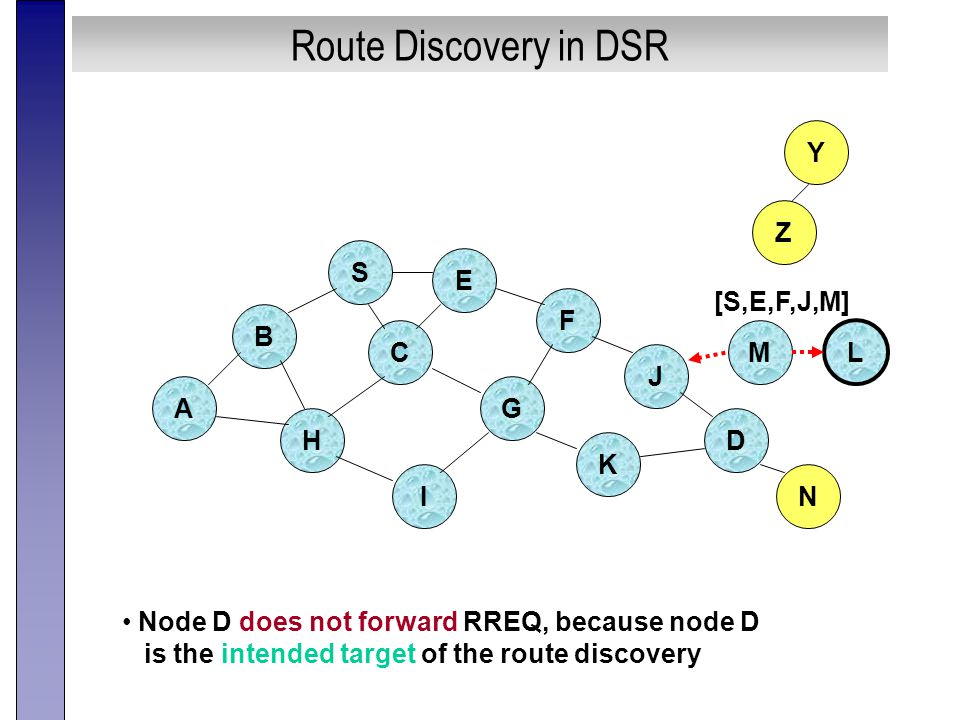 Route Discovery in DSR B A S E F H J D C G I K Z Y Node D does not forward RREQ, because node D is the intended target of the route discovery M N L [S,E,F,J,M]