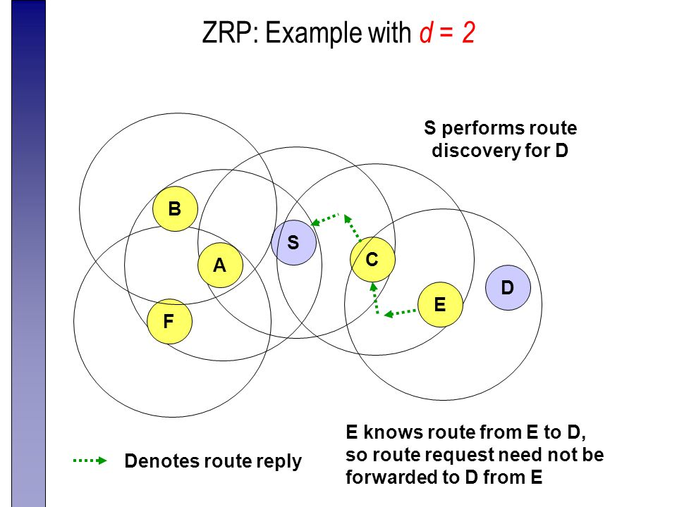 ZRP: Example with d = 2 S CAE F B D S performs route discovery for D Denotes route reply E knows route from E to D, so route request need not be forwarded to D from E