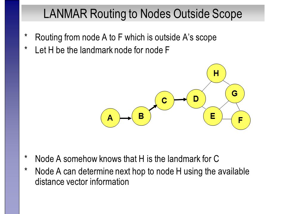LANMAR Routing to Nodes Outside Scope *Routing from node A to F which is outside A's scope *Let H be the landmark node for node F *Node A somehow knows that H is the landmark for C *Node A can determine next hop to node H using the available distance vector information A B C F H G E D