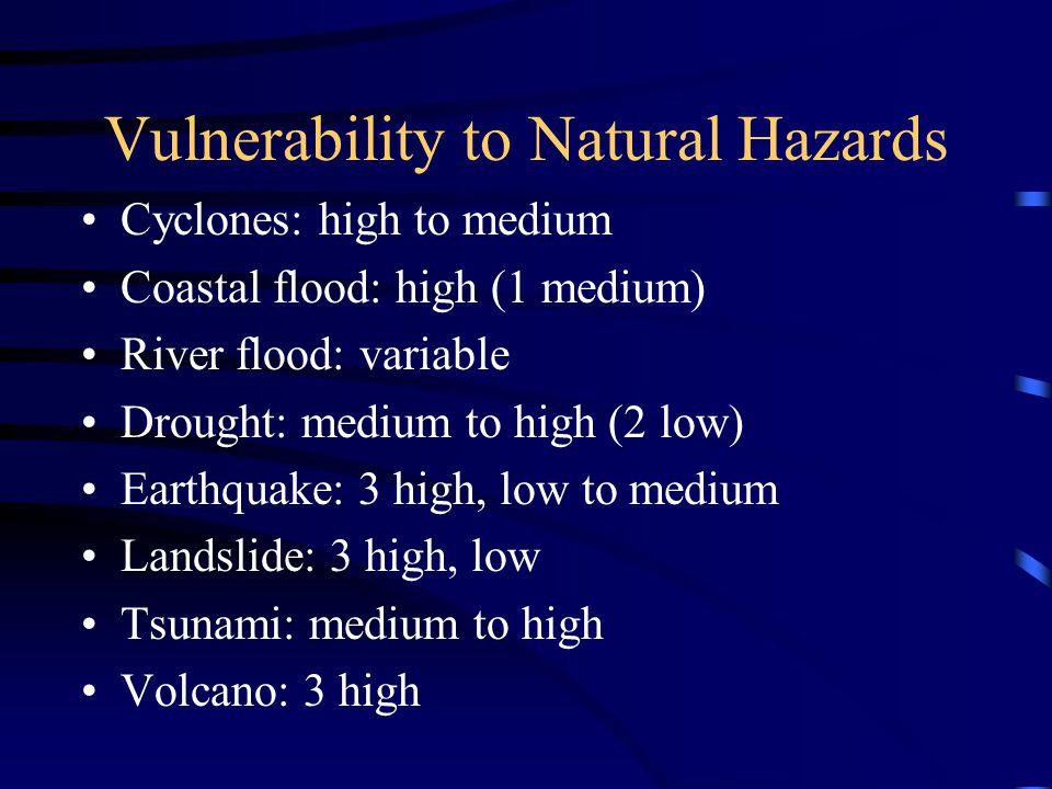 Vulnerability to Natural Hazards Cyclones: high to medium Coastal flood: high (1 medium) River flood: variable Drought: medium to high (2 low) Earthquake: 3 high, low to medium Landslide: 3 high, low Tsunami: medium to high Volcano: 3 high