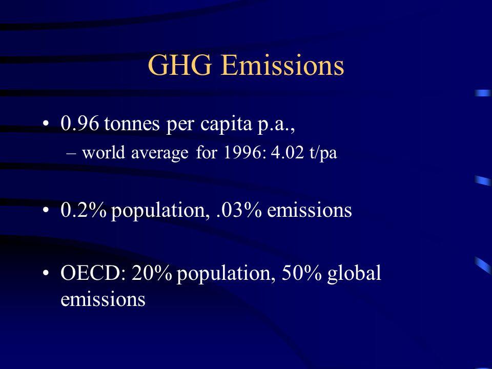 GHG Emissions 0.96 tonnes per capita p.a., –world average for 1996: 4.02 t/pa 0.2% population,.03% emissions OECD: 20% population, 50% global emissions