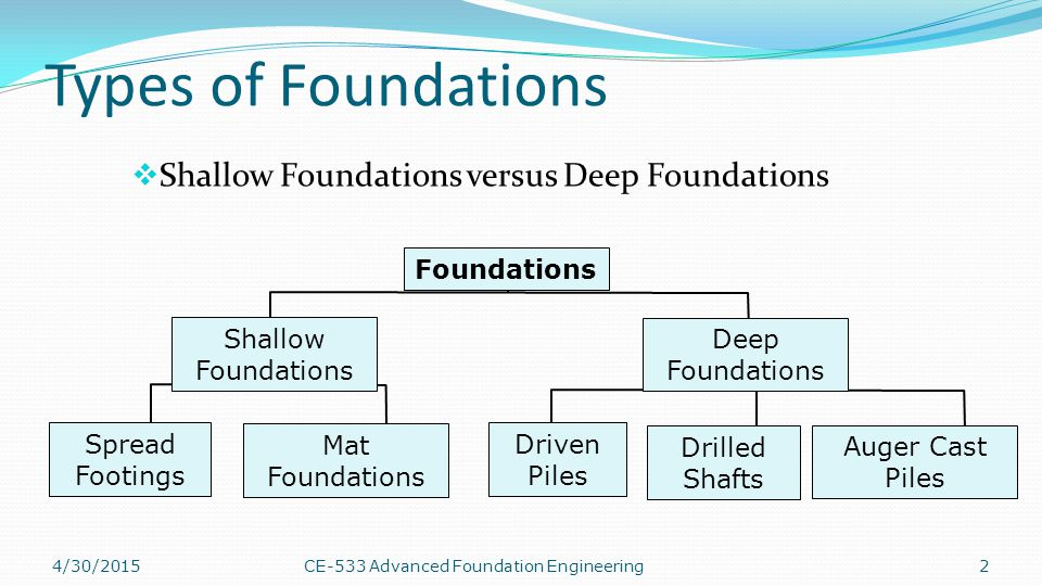 MAT FOUNDATION WITH REINFORCED BARS 4/30/201523CE-533 Advanced Foundation Engineering
