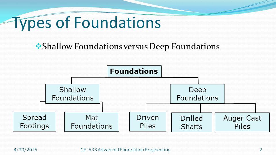 Mat/Raft Foundation.