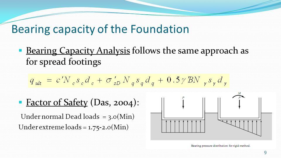 4/30/2015CE-533 Advanced Foundation Engineering30