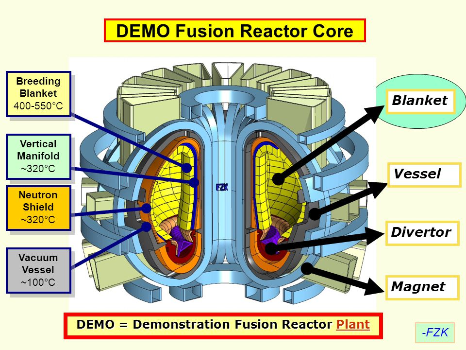3 Breeding Blanket 400-550°C Vacuum Vessel ~100°C DEMO = Demonstration Fusion Reactor Plant Plant DEMO Fusion Reactor Core Blanket Divertor Vertical M