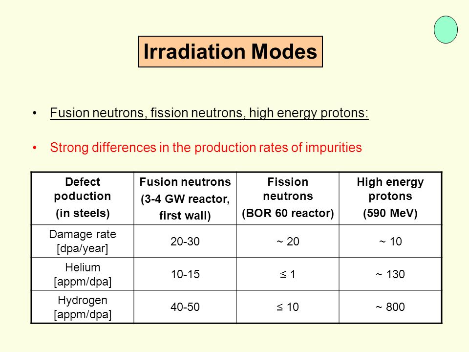 Fusion neutrons, fission neutrons, high energy protons: Strong differences in the production rates of impurities Defect poduction (in steels) Fusion n