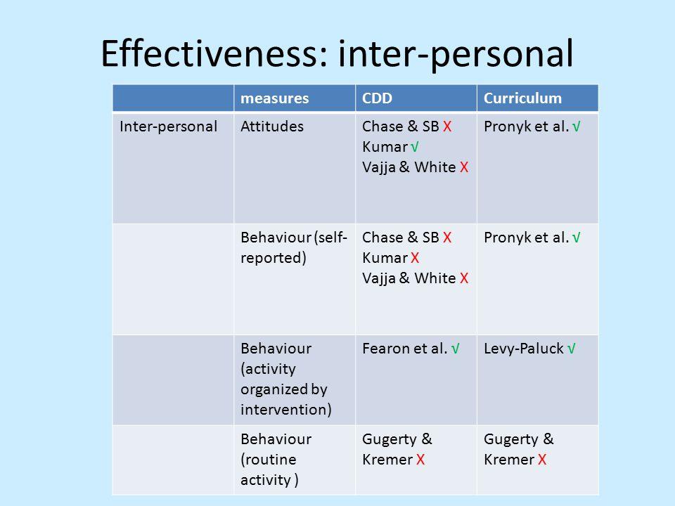 Effectiveness: inter-personal measuresCDDCurriculum Inter-personalAttitudesChase & SB X Kumar √ Vajja & White X Pronyk et al.