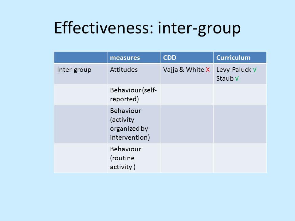 Effectiveness: inter-group measuresCDDCurriculum Inter-groupAttitudesVajja & White XLevy-Paluck √ Staub √ Behaviour (self- reported) Behaviour (activity organized by intervention) Behaviour (routine activity )