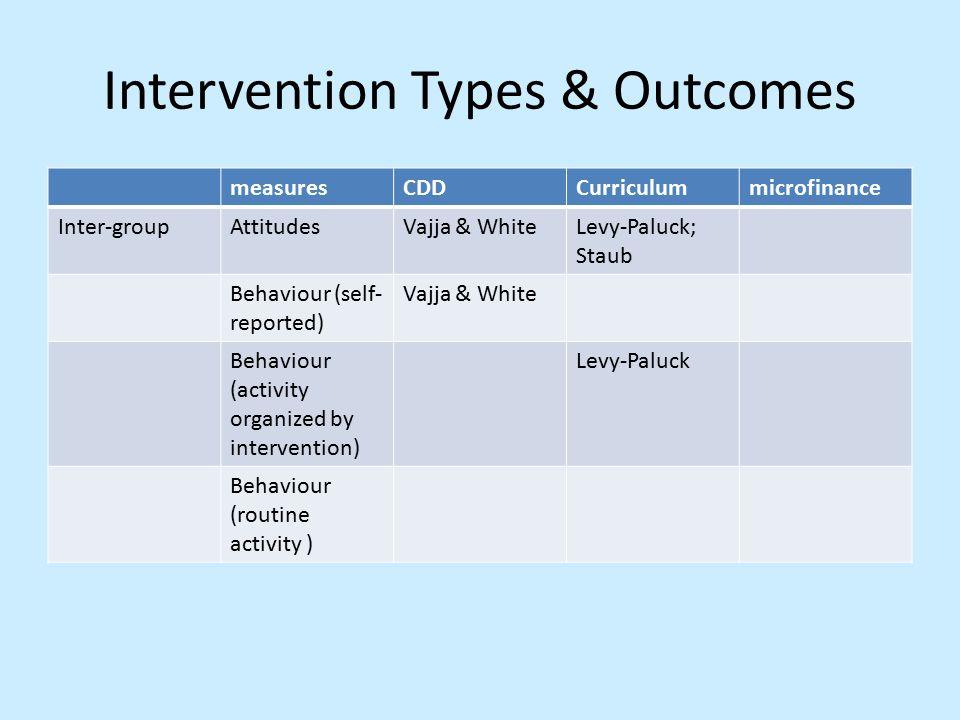 Intervention Types & Outcomes measuresCDDCurriculummicrofinance Inter-groupAttitudesVajja & WhiteLevy-Paluck; Staub Behaviour (self- reported) Vajja & White Behaviour (activity organized by intervention) Levy-Paluck Behaviour (routine activity )