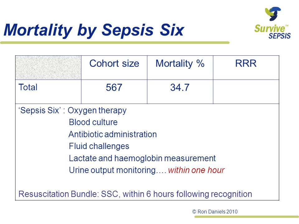 Mortality by Sepsis Six Cohort sizeMortality %RRR Total 56734.7 'Sepsis Six' : Oxygen therapy Blood culture Antibiotic administration Fluid challenges