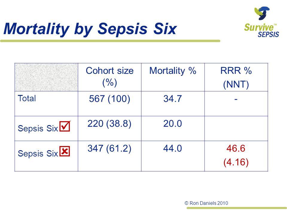 Mortality by Sepsis Six Cohort size (%) Mortality %RRR % (NNT) Total 567 (100)34.7- Sepsis Six  220 (38.8)20.0 Sepsis Six  347 (61.2)44.046.6 (4.16) © Ron Daniels 2010