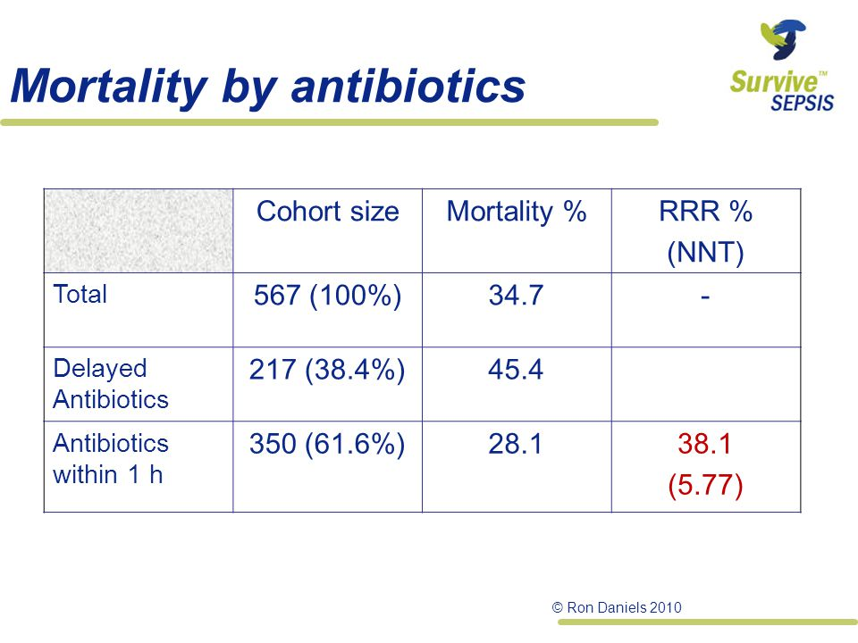 Mortality by antibiotics Cohort sizeMortality %RRR % (NNT) Total 567 (100%)34.7- Delayed Antibiotics 217 (38.4%)45.4 Antibiotics within 1 h 350 (61.6%)28.138.1 (5.77) © Ron Daniels 2010