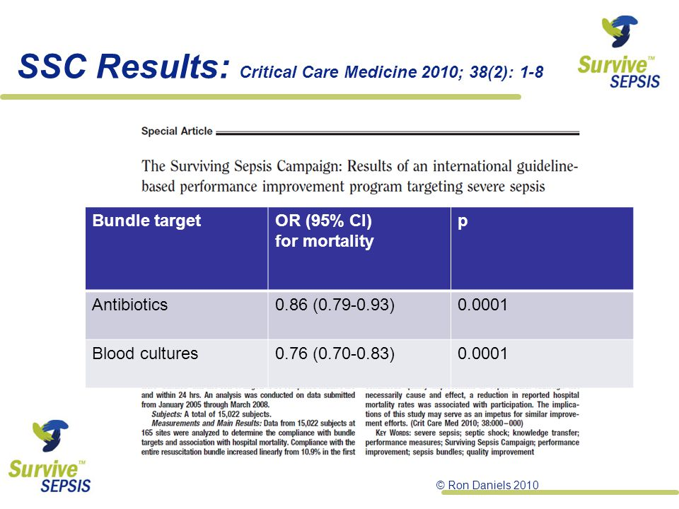 SSC Results: Critical Care Medicine 2010; 38(2): 1-8 © Ron Daniels 2010 Bundle targetOR (95% CI) for mortality p Antibiotics0.86 (0.79-0.93)0.0001 Blo