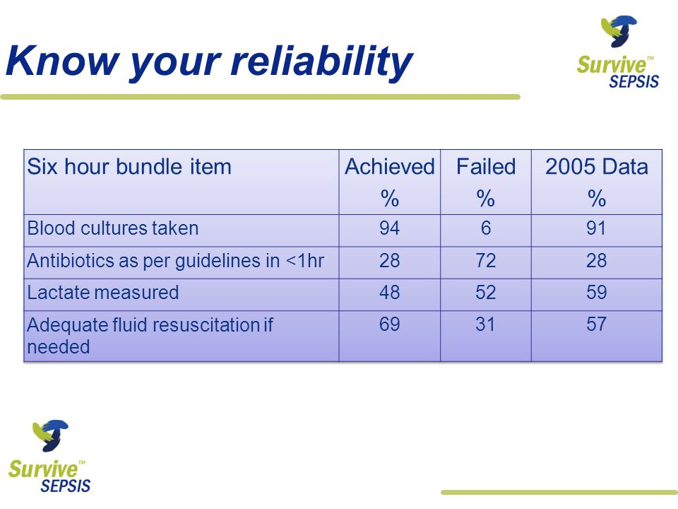 Know your reliability