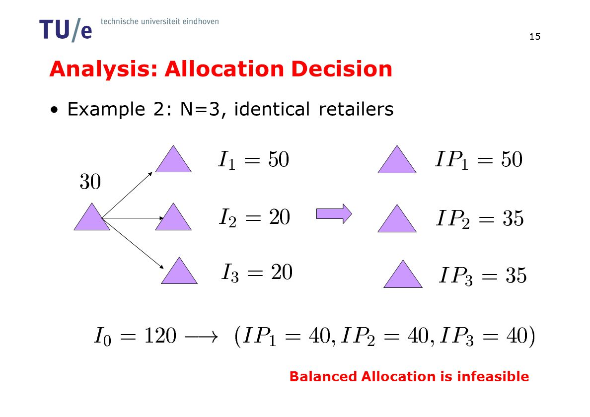Analysis: Allocation Decision Example 2: N=3, identical retailers 15 Balanced Allocation is infeasible