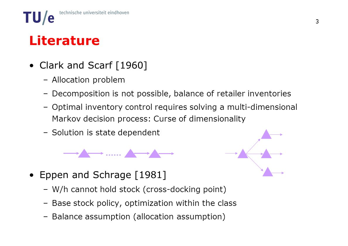 Literature Clark and Scarf [1960] –Allocation problem –Decomposition is not possible, balance of retailer inventories –Optimal inventory control requi