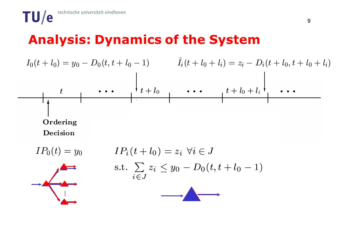 Analysis: Dynamics of the System 9..... 2