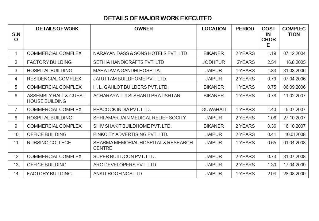 DETAILS OF MAJOR WORK EXECUTED S.N O DETAILS OF WORKOWNERLOCATIONPERIODCOST IN CROR E COMPLEC TION 1COMMERCIAL COMPLEXNARAYAN DASS & SONS HOTELS PVT.