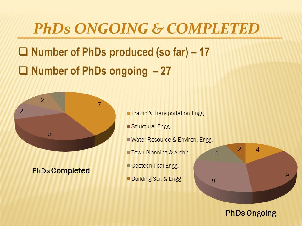 PhDs ONGOING & COMPLETED  Number of PhDs produced (so far) – 17  Number of PhDs ongoing – 27 PhDs Completed PhDs Ongoing