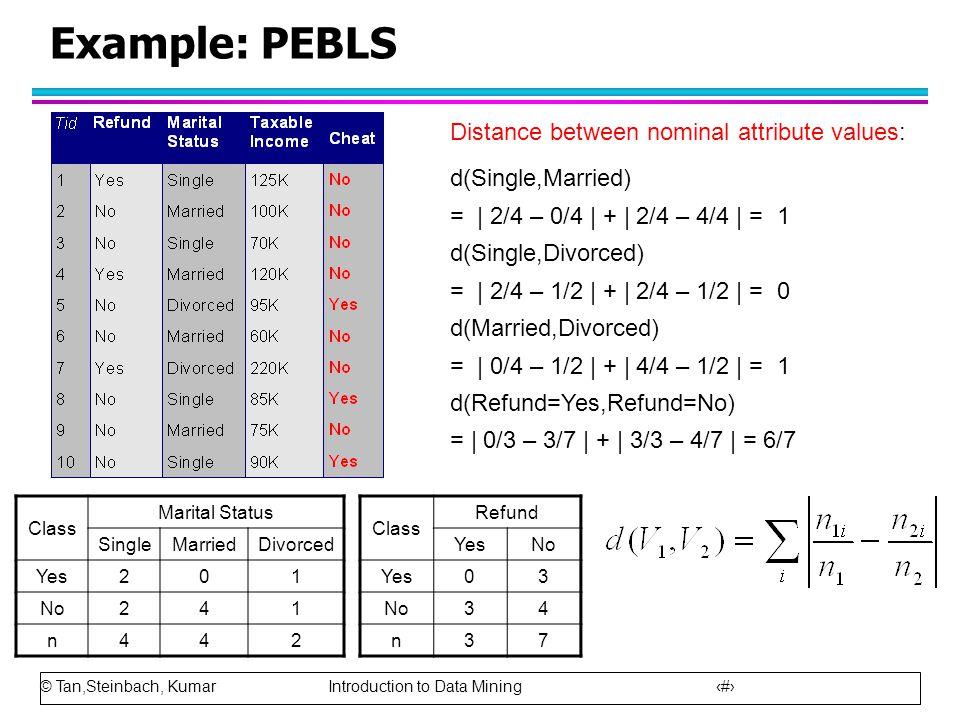 © Tan,Steinbach, Kumar Introduction to Data Mining 45 Example: PEBLS Class Marital Status SingleMarriedDivorced Yes201 No241 n442 Distance between nom