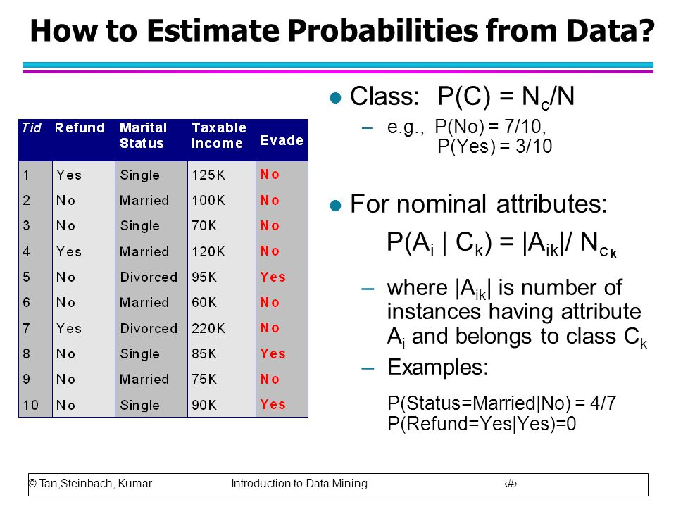 © Tan,Steinbach, Kumar Introduction to Data Mining 52 How to Estimate Probabilities from Data? l Class: P(C) = N c /N –e.g., P(No) = 7/10, P(Yes) = 3/